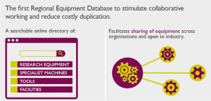 Figure 1: Midlands Innovation equipment database